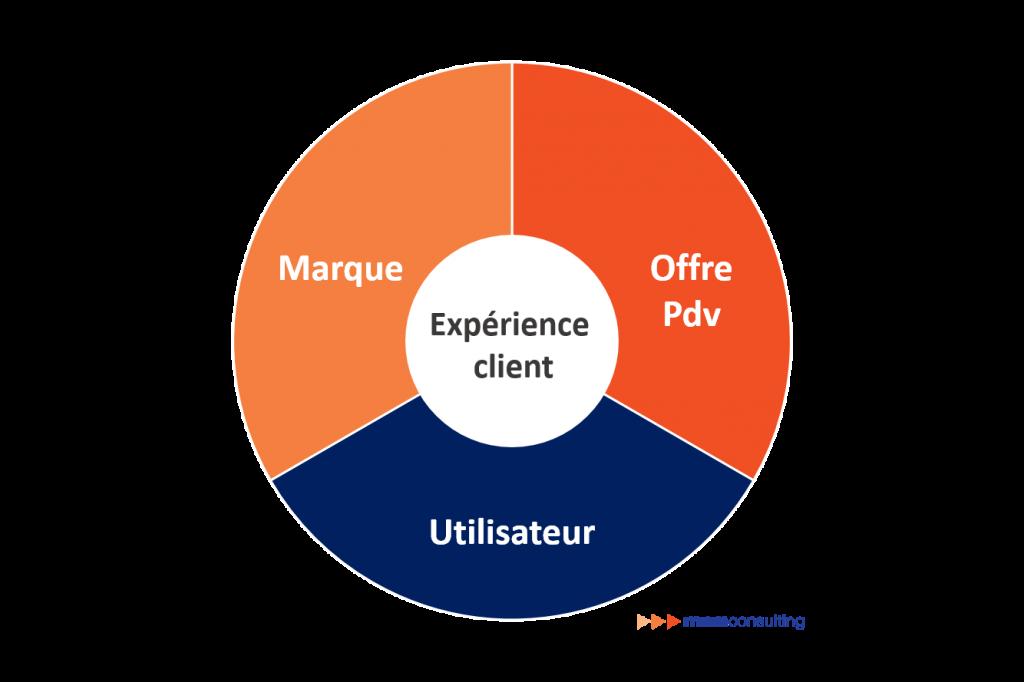 Expérience Client openMNM