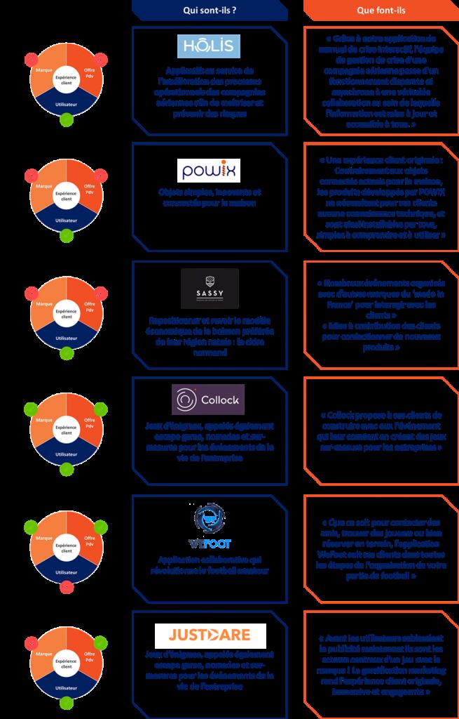 OpenMNM StartUps